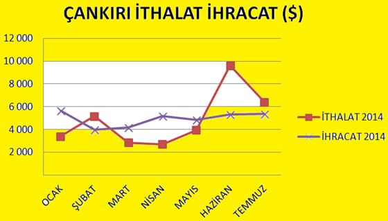 İhracat %0,5 arttı, ithalat ise %33,1 azaldı